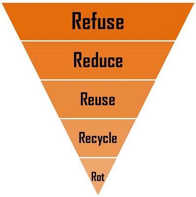 5 R-en zero waste